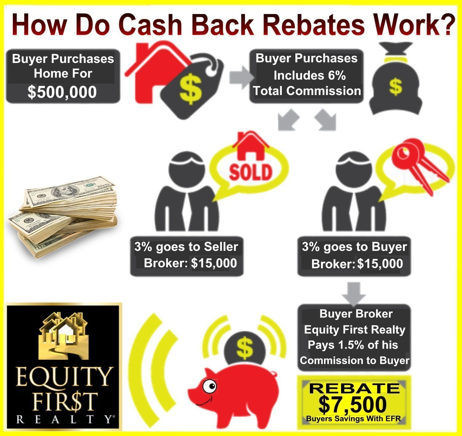 Cash Back Buyer Rewards Rebate Program